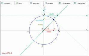 Portal do Professor - Manipulando e Construindo Conceitos da Cotangente e da Cossecante no Ciclo Trigonométrico | Aulas no Portal do Professor | Scoop.it
