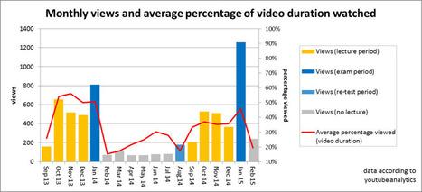 Video Analytics: wann und wie benutzen Studierende Lernvideos? | LScoPe | Zentrum für multimediales Lehren und Lernen (LLZ) | Scoop.it