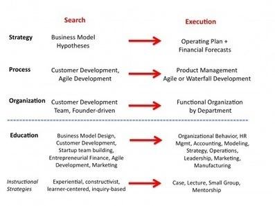 Search versus Execute « The Berkeley Blog   Business Design Innovation   Scoop.it