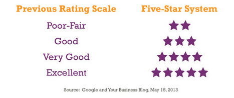Google Updates Five-Star Rating System | Cobalt | Auto Dealer Reputation Management | Scoop.it
