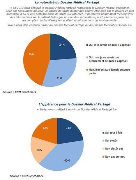 Les Français se sensibilisent doucement à l'e-santé | SI, innovation & collaboration | Scoop.it