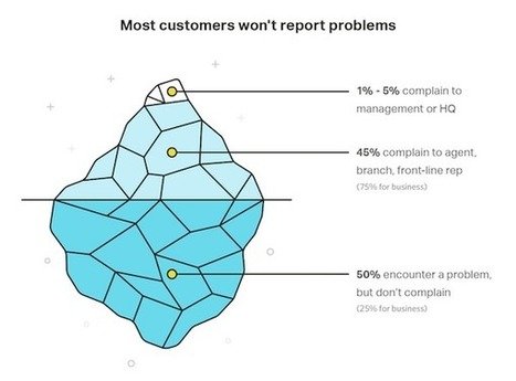 What is Bad Customer Service Costing Your Business? | management | Scoop.it