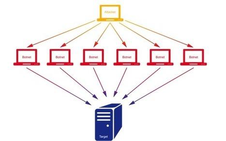 Exatel S.A. | Atak DDoS | Scoop.it