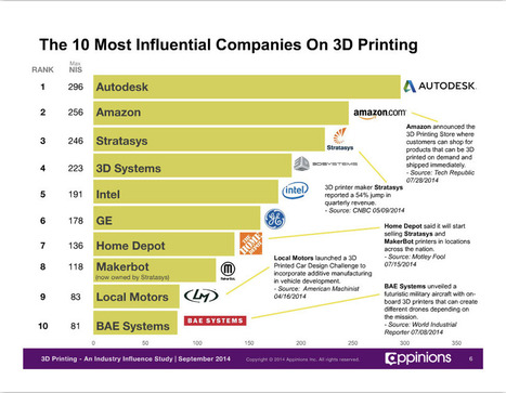 3D Printing Influence Study 2014: The Market is Maturing | 3-D Printing | Scoop.it