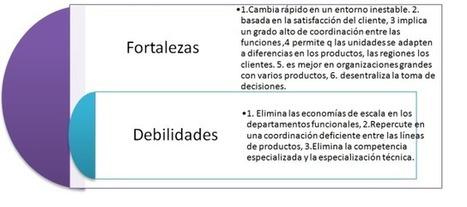 CAPÍTULO 3:  FUNDAMENTOS DE LA ESTRUCTURAORGANIZACIONAL   Fundamentos de la Estructura Organizacional   Scoop.it