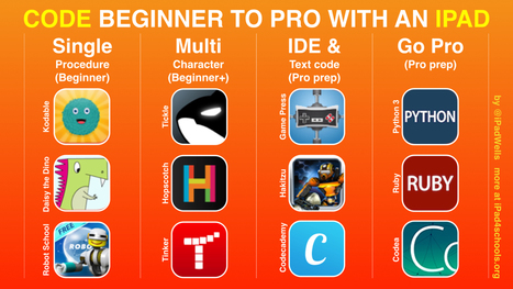 Coding on iPads - Beginner to Pro   Invent To Learn: Making, Tinkering, and Engineering in the Classroom   Scoop.it