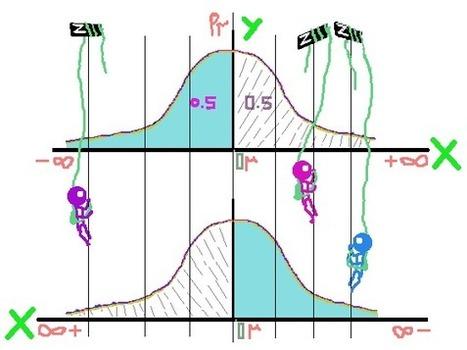 What is statistics? – Standard Normal Table – z scores – Part II | estatistics | Innovation - Statistical Design | Scoop.it