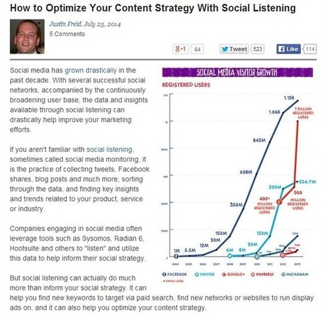 Optimal Content Marketing Requires a Good Deal of Social Listening | Joined-Up Marketing | Scoop.it