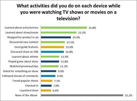 US second screen usage disappoints | Big Media (En & Fr) | Scoop.it
