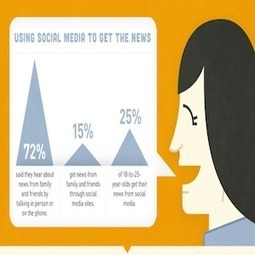 Using Social Media as a Crisis Management Tool [INFOGRAPHIC ... | World of Social Media Analytics | Scoop.it