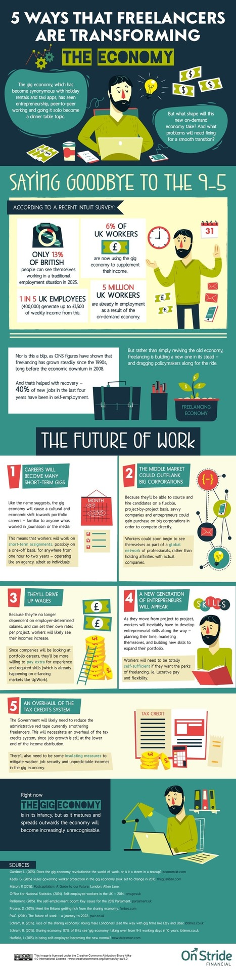 5 Ways Freelancers are Transforming the Economy [Infographic] | Career Development, Personal Branding & Job Hunting | Scoop.it