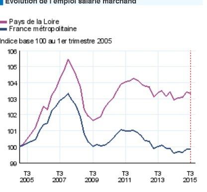 Insee > L'emploi marque le pas au troisième trimestre | Observer les Pays de la Loire | Scoop.it
