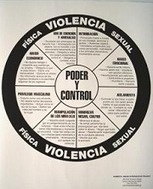 National Center on Domestic and Sexual Violence - Power & Control Wheel and the Equality Wheel