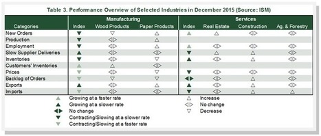 Forest Industry Performance: December 2015 | Timberland Investment | Scoop.it