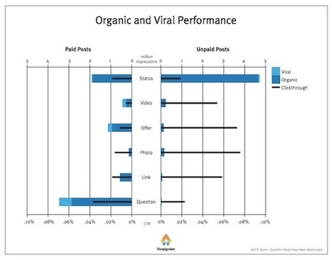 Facebook Organic and Paid Posts With Photos Get Most Clicks, Engagement [Study] | Digital Marketing | Scoop.it