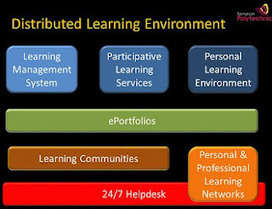 Distributed Learning Environment -  The LMS in a 2012 | Educación flexible y abierta | Scoop.it