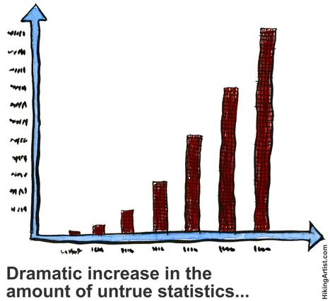10 minute Warmers (1) Unusual Statistics | English teaching resources | Scoop.it