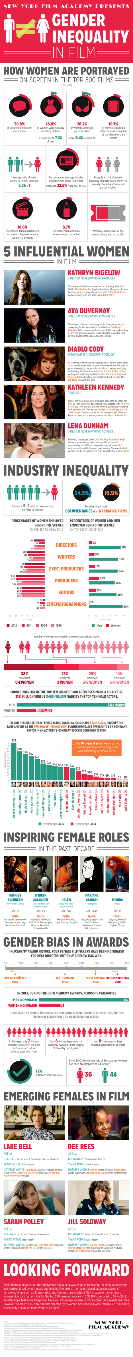 Gender Inequality in Film - An Infographic | Mulher na mídia | Scoop.it