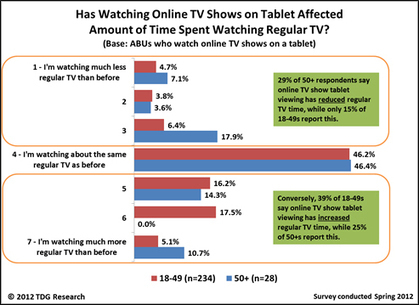 Tablets drive higher 18-49 TV viewing | Audiovisual Interaction | Scoop.it