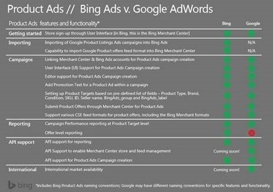 Meet Bing Product Ads: Bing's Answer to Google PLA's - TheInternetVision.com   Digital-News on Scoop.it today   Scoop.it