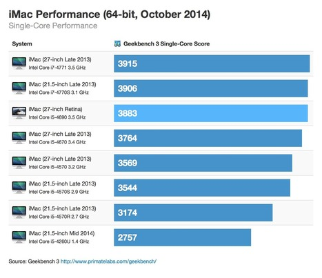Ganhos de performance do iMac com tela Retina 5K ficam dentro do esperado | Apple Mac OS News | Scoop.it