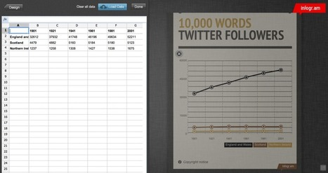 Infogr.am: Another Web-based Tool For Creating Infographics | visual data | Scoop.it