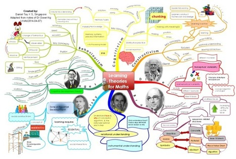 Learning Theories for Maths free mind map download | Research Capacity-Building in Africa | Scoop.it