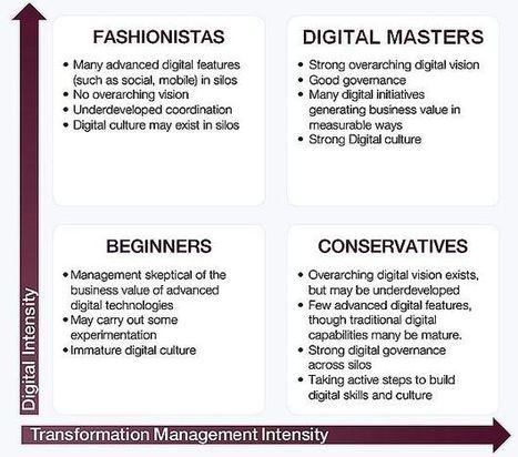 Quelle est la maturité digitale de votre marque employeur? | RH et médias sociaux | Scoop.it