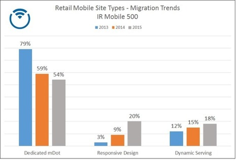 Number Of Mobile Retail Websites Using Responsive Design More Than Doubles Since 2014 | WebsiteDesign | Scoop.it