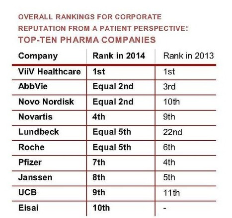 Corporate reputation of pharma (from a patient perspective) in 2014 -37 companies ranked | New pharma | Scoop.it