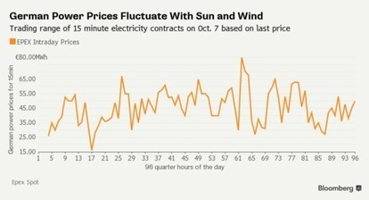 Looking for Volatility? Try Germany's Shift to Renewable Energy | HSG Social News | Scoop.it