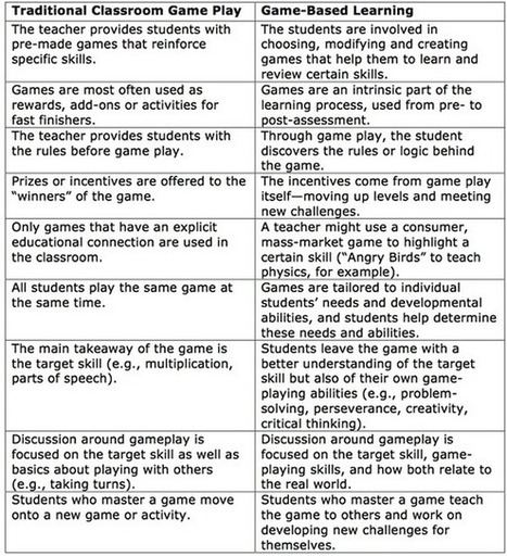 Game-Based Learning vs. Traditional Classroom Game Play | Digital Delights - Avatars, Virtual Worlds, Gamification | Scoop.it