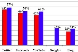 Fortune 500 Bullish on Social Media and Corporate Blogging | blog | Scoop.it