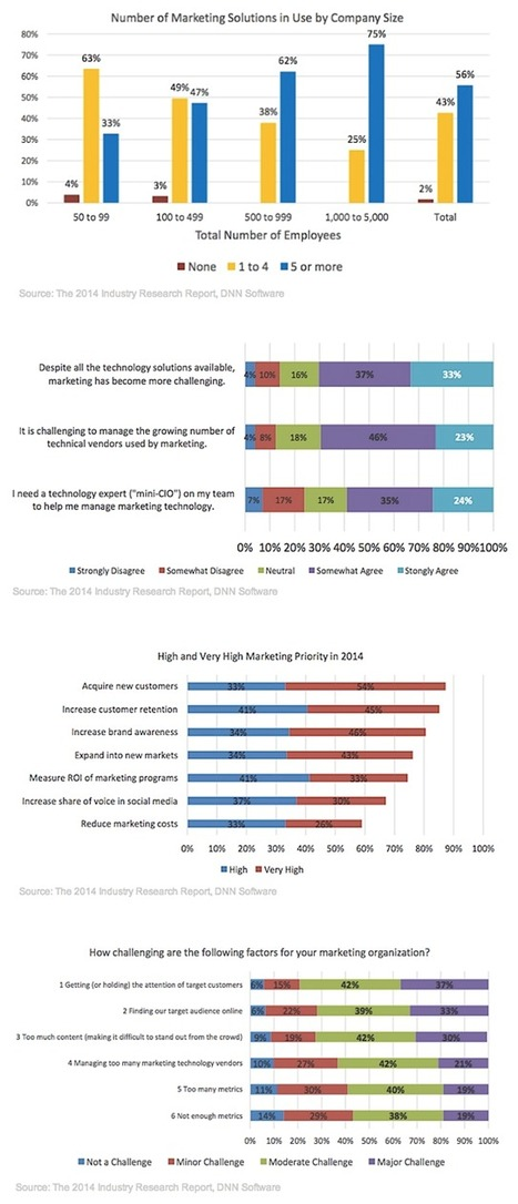 Marketers Feel Overwhelmed by Number of Technology Vendors - Profs | Technology | Scoop.it