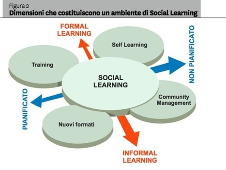 De la planificación educativa, a la creatividad personalizada! (Social Learning and Learning is Work) | Conocimiento y Capital Humano | Scoop.it