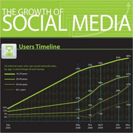 The growth of social media | TechJournal South [INFOGRAPHIC] | All about Data visualization | Scoop.it