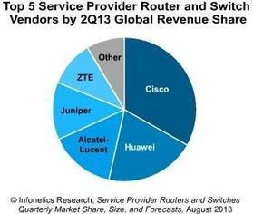 Top 5 Service Provider Router & Switch | Unified Communication | Scoop.it