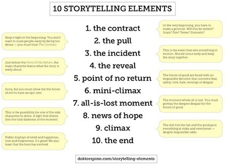 10 Storytelling Elements That Work | Scriveners' Trappings | Scoop.it
