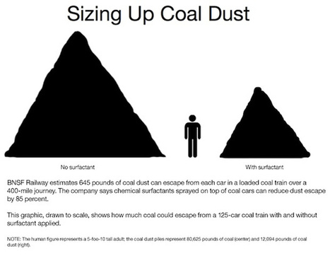 What Coal-Train Dust Means For Human Health · EarthFix · KUOW   Sustain Our Earth   Scoop.it