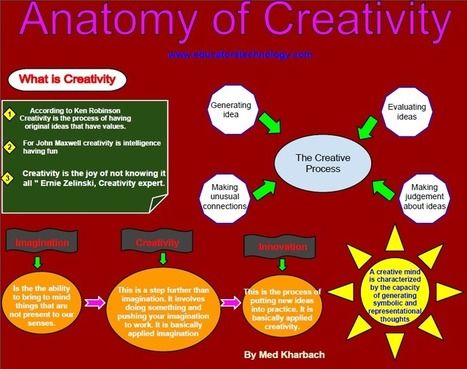 A Great Creativity Poster for Teachers | Innovation and Creative Thinking (through art) | Scoop.it