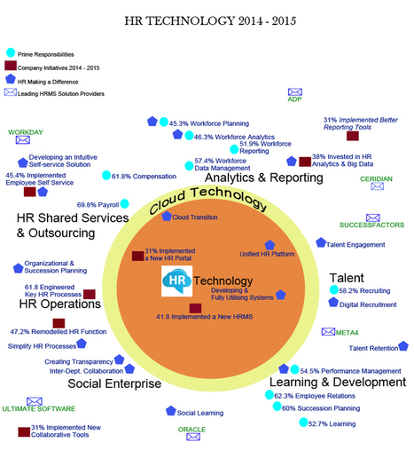 HR Tech in 2014 – 2015: What To Expect! | Big Data in HR | Scoop.it