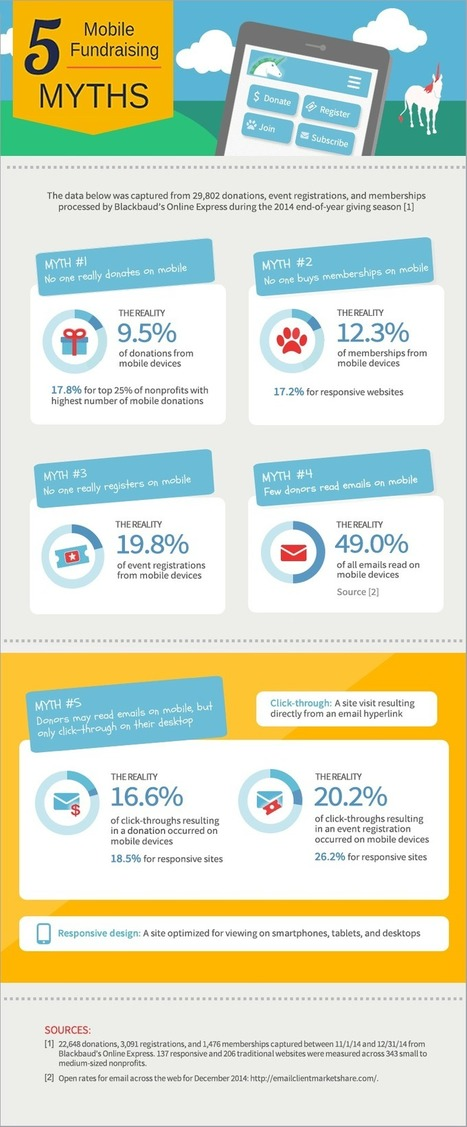 5 Myths of Mobile Fundraising Debunked [INFOGRAPHIC] | npENGAGE | Social Media Marketing For Non Profits | Scoop.it