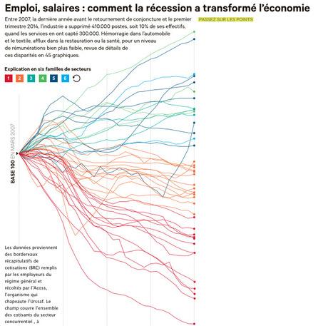 Emploi, salaires : comment la récession a transformé l'économie | Journalisme graphique | Scoop.it