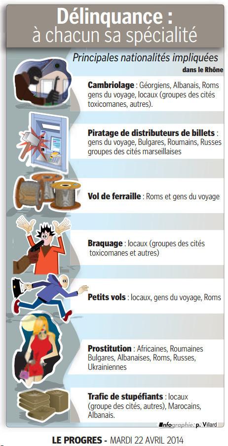 """Le classement de la délinquance par """"nationalités"""" du Progrès ne passe pas   DocPresseESJ   Scoop.it"""