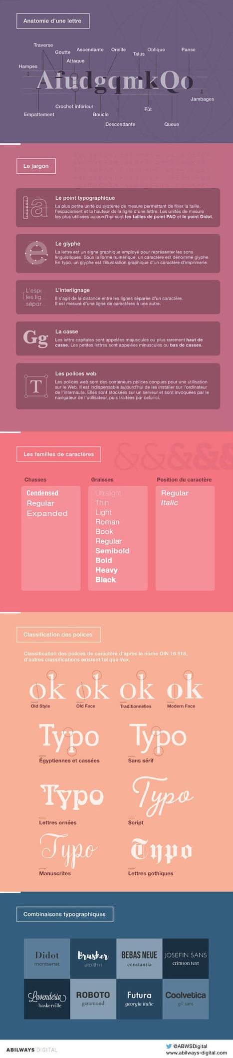 Toutes les règles typographiques en infographie | Geeks | Scoop.it