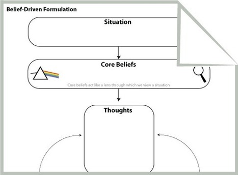 CBT Worksheets For Therapy & Self-Help | Psychology Tools | Graphic Coaching | Scoop.it