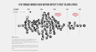 Do rappers have a bigger vocabulary than Shakespeare? A data scientist maps out the answer | ipad | Scoop.it
