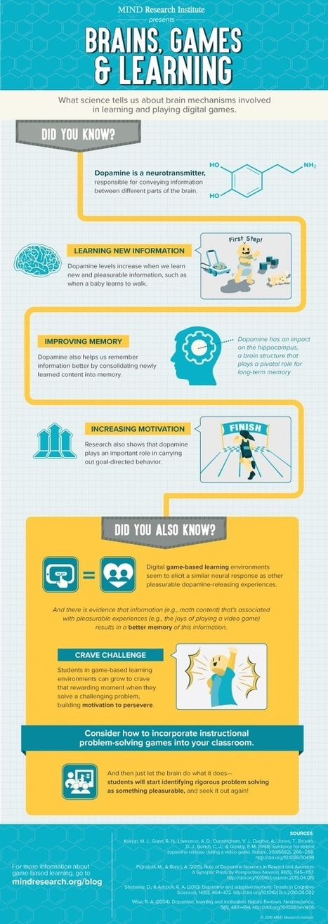 Infographic: Brains, Games and Learning | Technology in Art And Education | Scoop.it