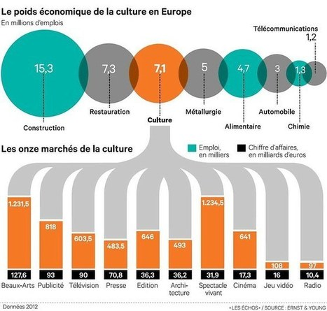 La culture dans l'E.U, 3eme employeur d'Europe, 7 millions de personnes, 4,2 % du PIB , 536 Milliards de revenus | Média des Médias: Radio, TV, Presse & Digital. Actualités Pluri médias. | Scoop.it