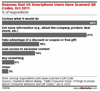 Curious Consumers Begin Scanning QR Codes - eMarketer | QRdressCode | Scoop.it